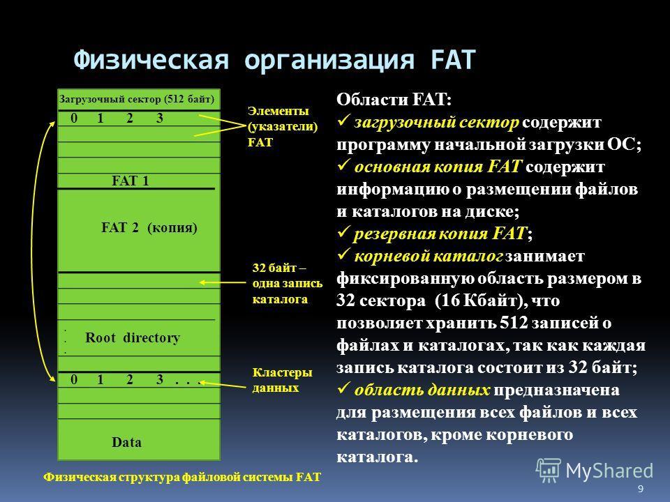 Физическая организация FAT Физическая структура файловой системы FAT Загрузочный сектор (512 байт) 0 1 2 3 FAT 1 FAT 2 (копия)...... Root directory 0 1 2 3... Data Элементы (указатели) FAT 32 байт – одна запись каталога Кластеры данных Области FAT: з