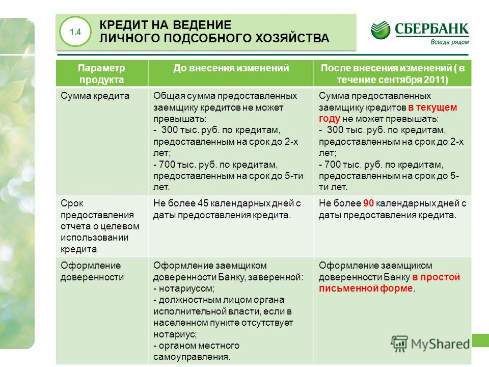 14 КРЕДИТ НА ВЕДЕНИЕ ЛИЧНОГО ПОДСОБНОГО ХОЗЯЙСТВА КРЕДИТ НА ВЕДЕНИЕ ЛИЧНОГО ПОДСОБНОГО ХОЗЯЙСТВА 1.4 Параметр продукта До внесения измененийПосле внесения изменений ( в течение сентября 2011) Сумма кредитаОбщая сумма предоставленных заемщику кредитов