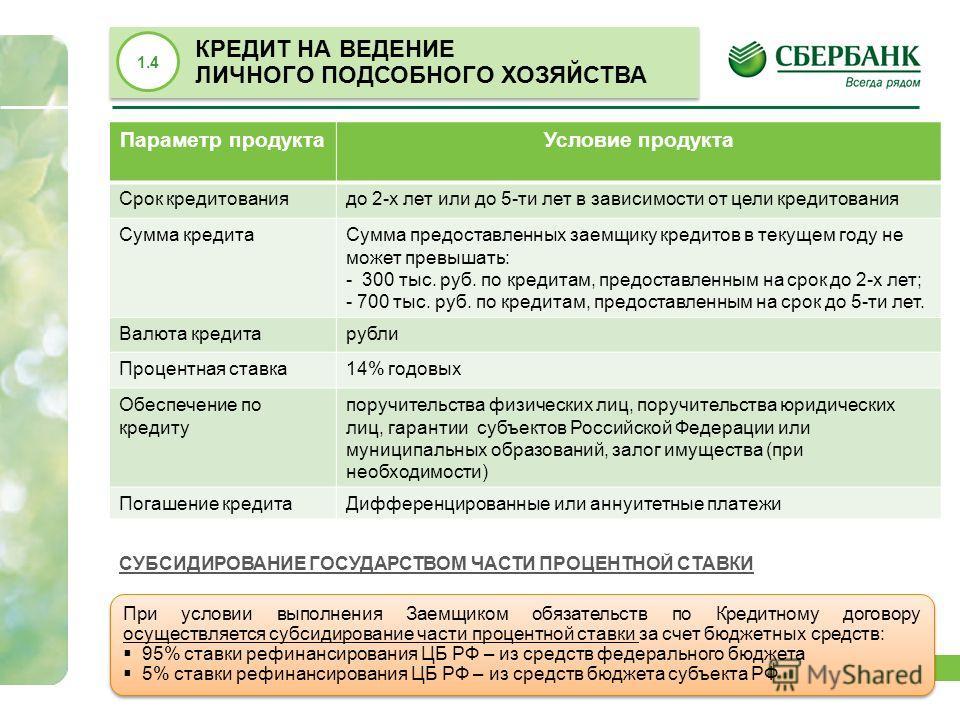 15 Параметр продуктаУсловие продукта Срок кредитованиядо 2-х лет или до 5-ти лет в зависимости от цели кредитования Сумма кредитаСумма предоставленных заемщику кредитов в текущем году не может превышать: - 300 тыс. руб. по кредитам, предоставленным н