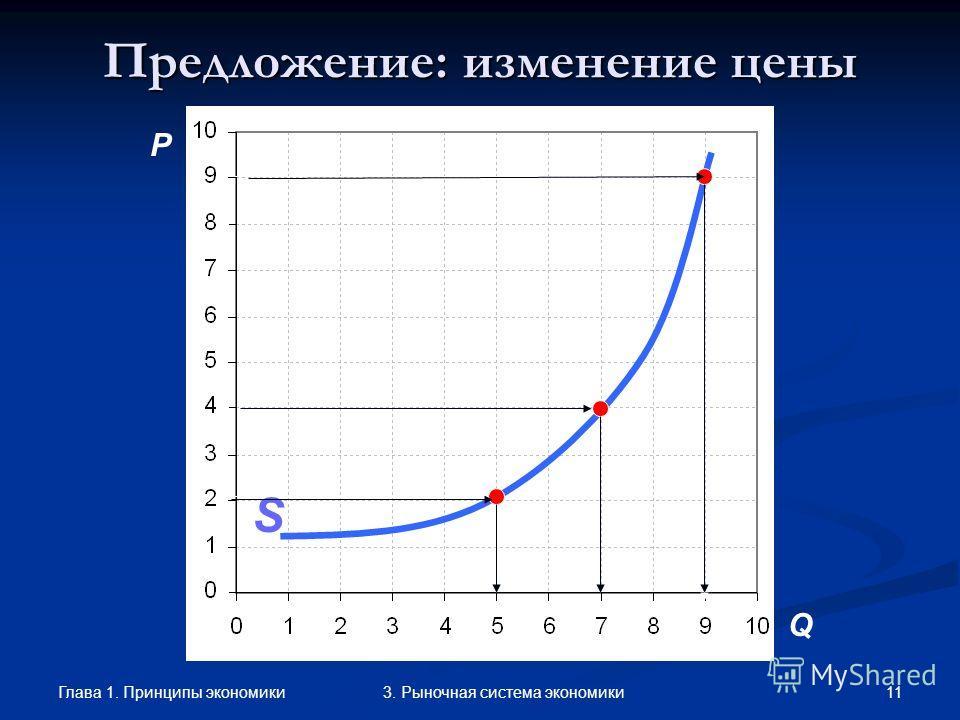 Глава 1. Принципы экономики 103. Рыночная система экономики Предложение (supply, S) количество товара, которое продавцы готовы продать на рынке по определенной цене. Ценовые факторыНеценовые факторы –изменение цены при неизменности других факторов– –