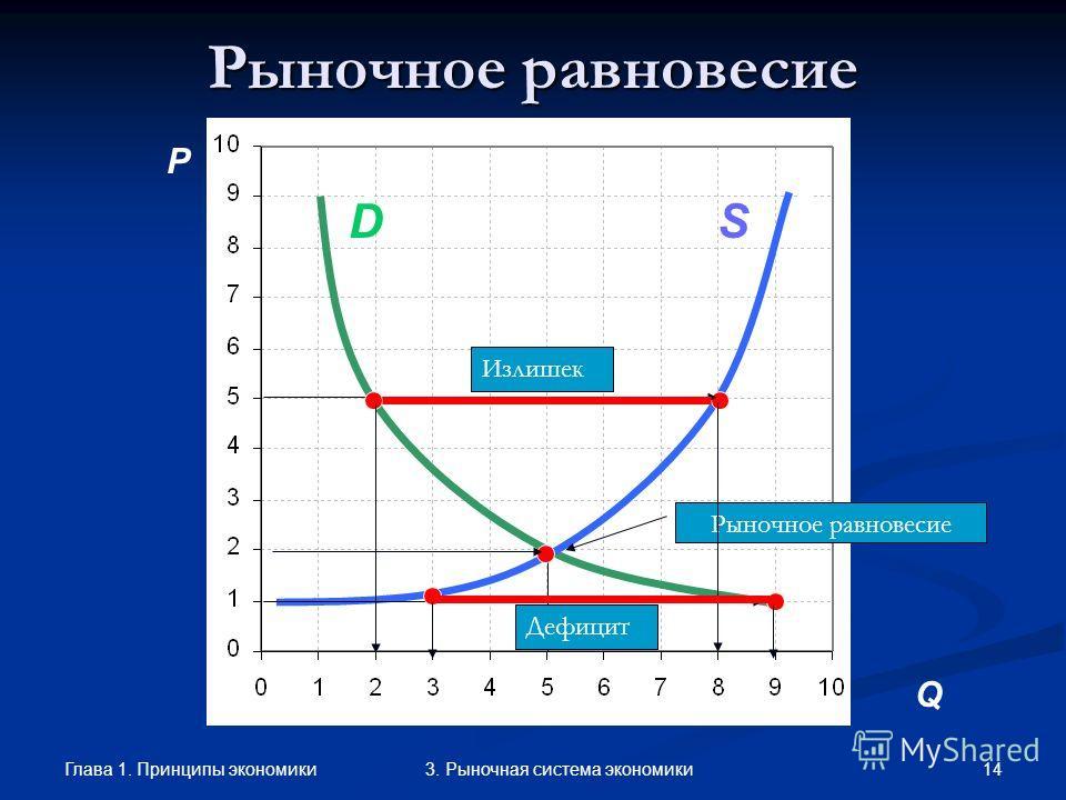 Глава 1. Принципы экономики 133. Рыночная система экономики Изменение функции предложения P Q A S D S1S1 Рост предложения