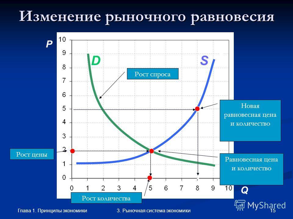 Глава 1. Принципы экономики 143. Рыночная система экономики Рыночное равновесие P A C SD B F Дефицит Q SD Рыночное равновесие Излишек Дефицит