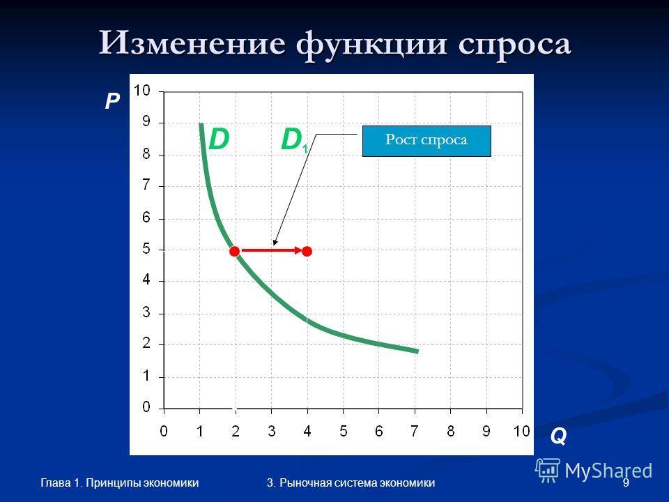 Глава 1. Принципы экономики 83. Рыночная система экономики Неценовые факторы Число покупателей Число покупателей Доходы покупателей Доходы покупателей Цены на другие товары (заменители и дополняющие) Цены на другие товары (заменители и дополняющие) П