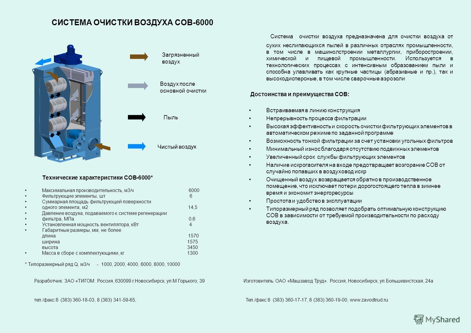 СИСТЕМА ОЧИСТКИ ВОЗДУХА СОВ-6000 Система очистки воздуха предназначена для очистки воздуха от сухих неслипающихся пылей в различных отраслях промышленности, в том числе в машинолстроении металлургии, приборостроении, химической и пищевой промышленнос