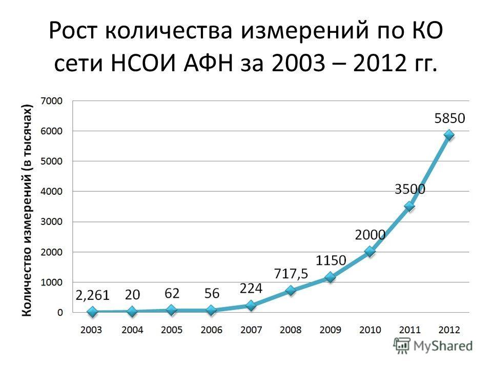 Рост количества измерений по КО сети НСОИ АФН за 2003 – 2012 гг.