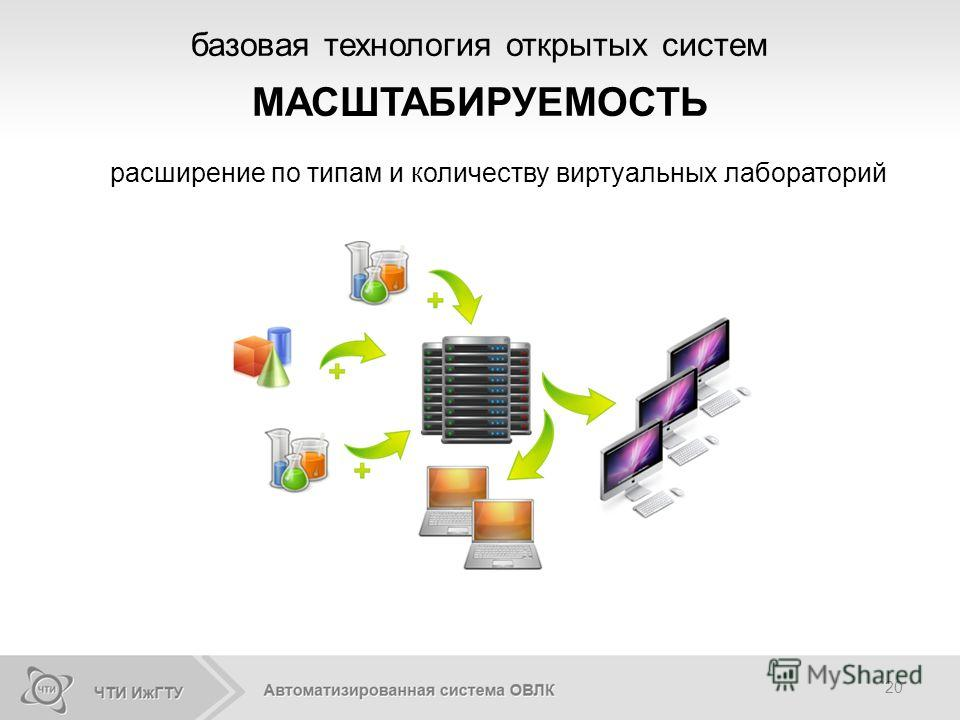 20 базовая технология открытых систем МАСШТАБИРУЕМОСТЬ расширение по типам и количеству виртуальных лабораторий