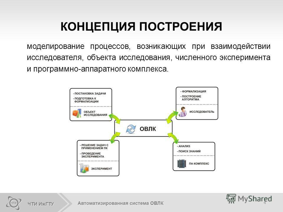 4 КОНЦЕПЦИЯ ПОСТРОЕНИЯ моделирование процессов, возникающих при взаимодействии исследователя, объекта исследования, численного эксперимента и программно-аппаратного комплекса.