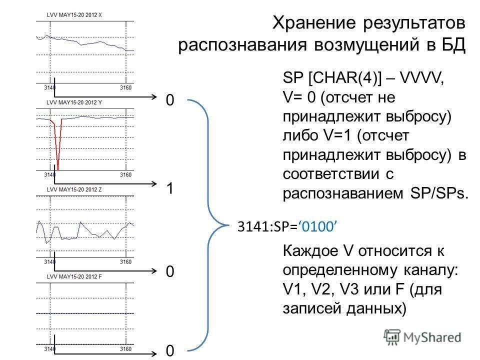 Хранение результатов распознавания возмущений в БД 0 0 0 1 SP [CHAR(4)] – VVVV, V= 0 (отсчет не принадлежит выбросу) либо V=1 (отсчет принадлежит выбросу) в соответствии с распознаванием SP/SPs. Каждое V относится к определенному каналу: V1, V2, V3 и