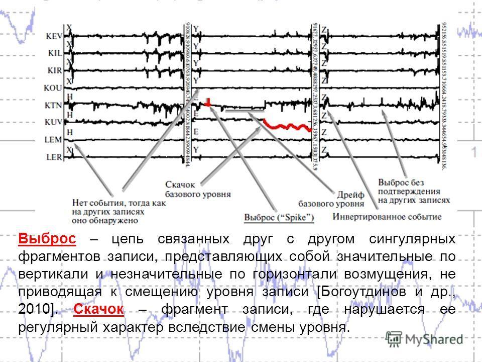 Выброс – цепь связанных друг с другом сингулярных фрагментов записи, представляющих собой значительные по вертикали и незначительные по горизонтали возмущения, не приводящая к смещению уровня записи [Богоутдинов и др., 2010]. Скачок – фрагмент записи