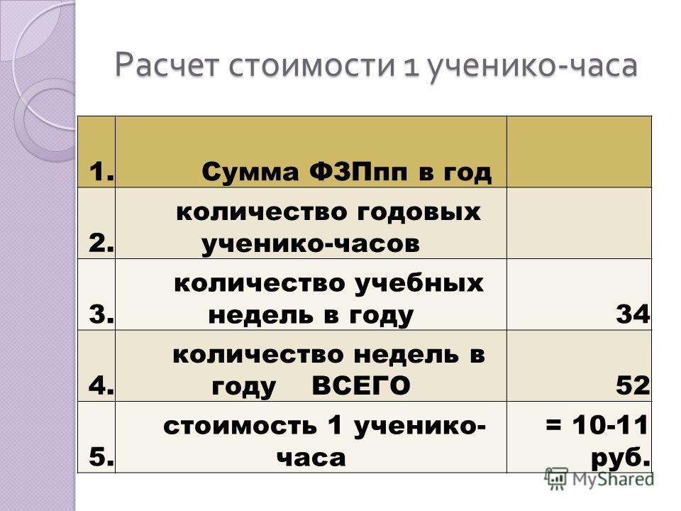 Расчет стоимости 1 ученико - часа 1. Сумма ФЗПпп в год 2. количество годовых ученико-часов 3. количество учебных недель в году34 4. количество недель в году ВСЕГО52 5. стоимость 1 ученико- часа = 10-11 руб.