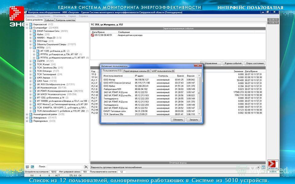 ИНТЕРФЕЙС ПОЛЬЗОВАТЕЛЯ Список из 12 пользователей, одновременно работающих в Системе из 5010 устройств.