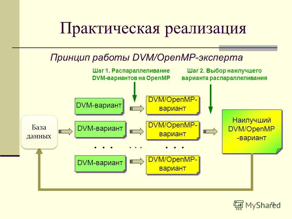 15 DVM-вариант... Наилучший DVM/OpenMP -вариант Наилучший DVM/OpenMP -вариант DVM-вариант... DVM/OpenMP- вариант DVM/OpenMP- вариант DVM/OpenMP- вариант DVM/OpenMP- вариант DVM/OpenMP- вариант DVM/OpenMP- вариант Практическая реализация Принцип работ