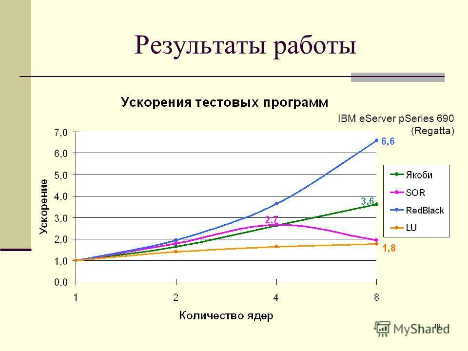 18 Результаты работы IBM eServer pSeries 690 (Regatta)