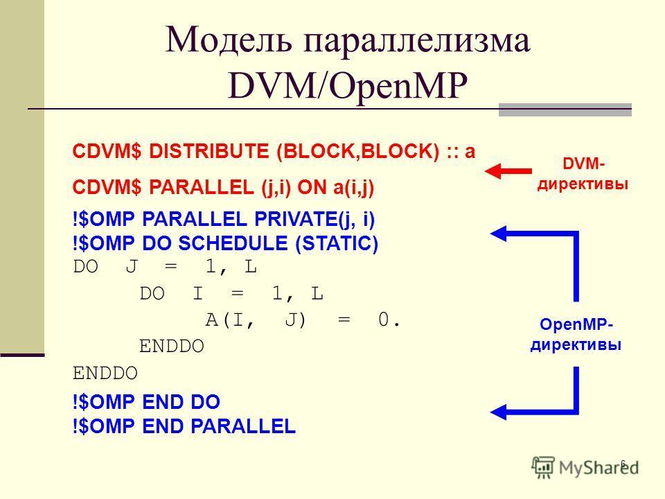 6 DO J = 1, L DO I = 1, L A(I, J) = 0. ENDDO CDVM$ DISTRIBUTE (BLOCK,BLOCK) :: a CDVM$ PARALLEL (j,i) ON a(i,j) !$OMP PARALLEL PRIVATE(j, i) !$OMP DO SCHEDULE (STATIC) !$OMP END DO !$OMP END PARALLEL OpenMP- директивы DVM- директивы