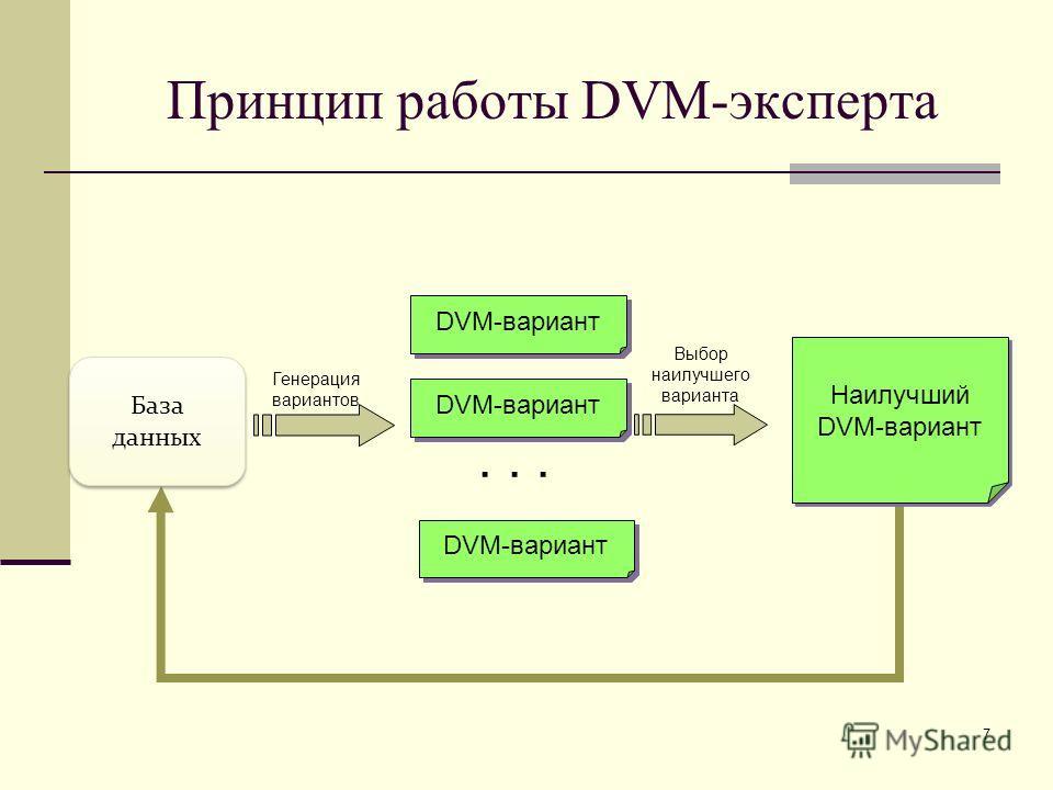 7 Принцип работы DVM-эксперта Наилучший DVM-вариант Наилучший DVM-вариант Выбор наилучшего варианта Генерация вариантов DVM-вариант... DVM-вариант База данных