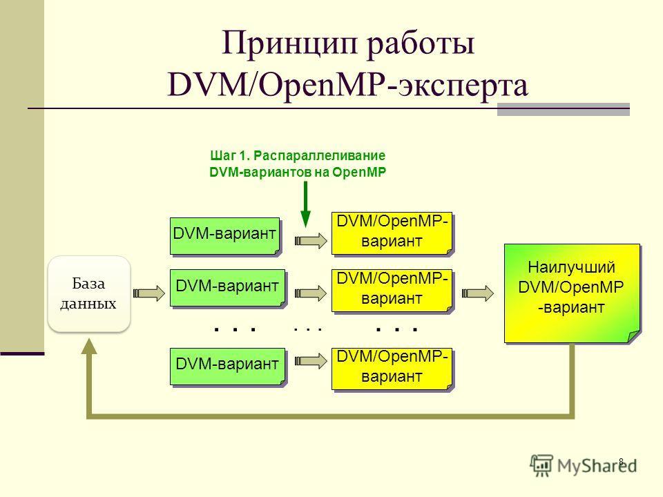 8 DVM-вариант... Наилучший DVM/OpenMP -вариант Наилучший DVM/OpenMP -вариант DVM-вариант... DVM/OpenMP- вариант DVM/OpenMP- вариант DVM/OpenMP- вариант DVM/OpenMP- вариант DVM/OpenMP- вариант DVM/OpenMP- вариант... База данных Шаг 1. Распараллеливани