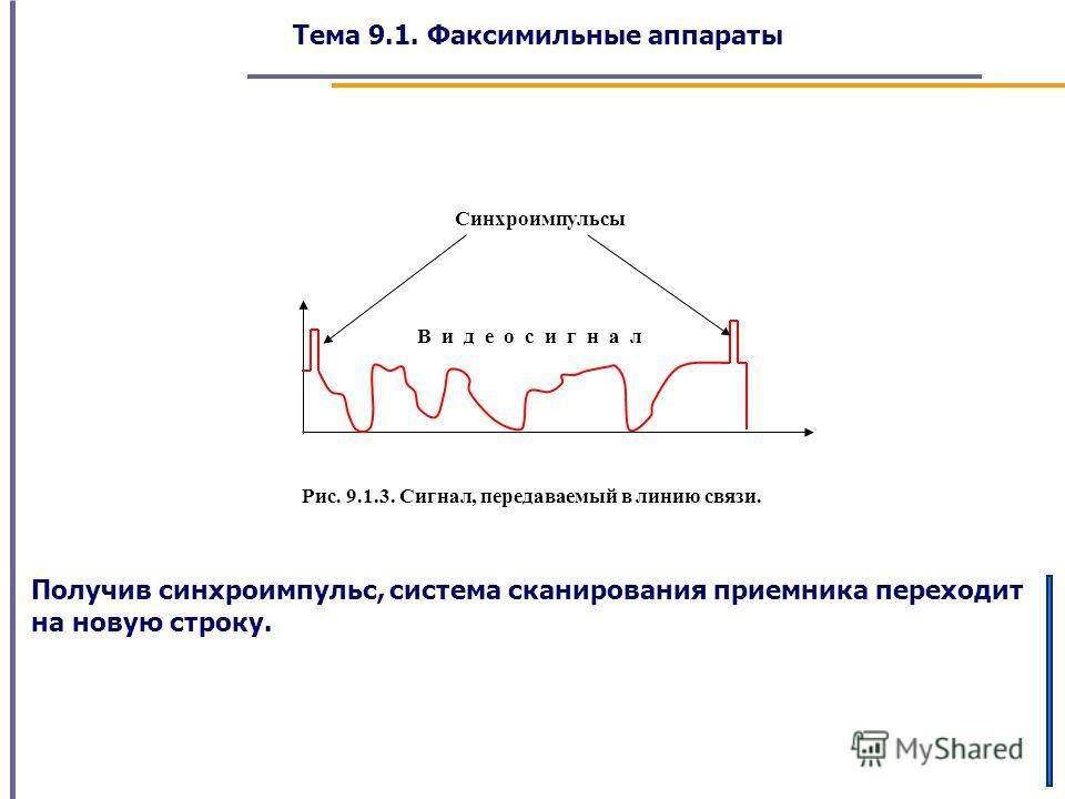 Тема 9.1. Факсимильные аппараты Синхроимпульсы В и д е о с и г н а л Рис. 9.1.3. Сигнал, передаваемый в линию связи. Получив синхроимпульс, система сканирования приемника переходит на новую строку.