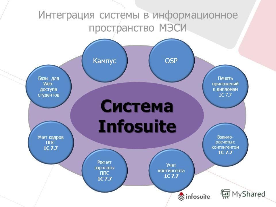 СистемаInfosuite 7 Интеграция системы в информационное пространство МЭСИ КампусOSP Базы для Web- доступа студентов Печать приложений к дипломам 1С 7.7 Учет кадров ППС 1С 7.7 Расчет зарплаты ППС 1С 7.7 Учет контингента 1С 7.7 Взаимо- расчеты с континг