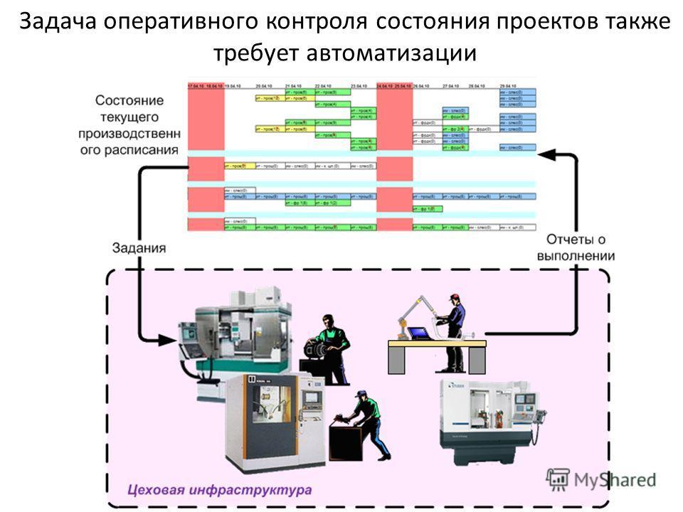 Задача оперативного контроля состояния проектов также требует автоматизации