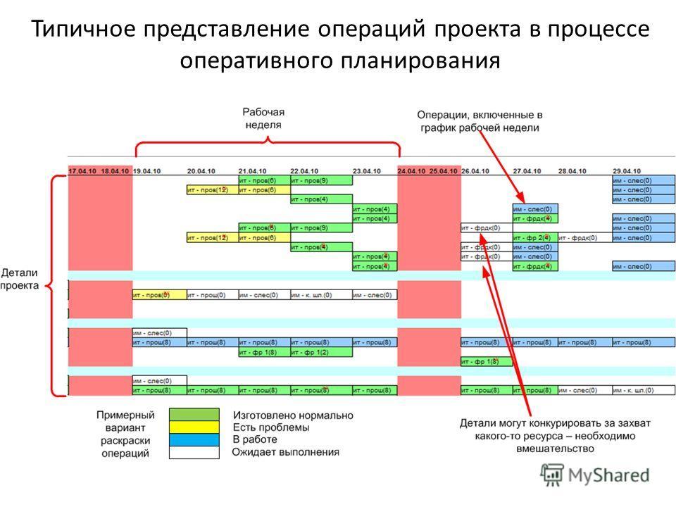 Типичное представление операций проекта в процессе оперативного планирования