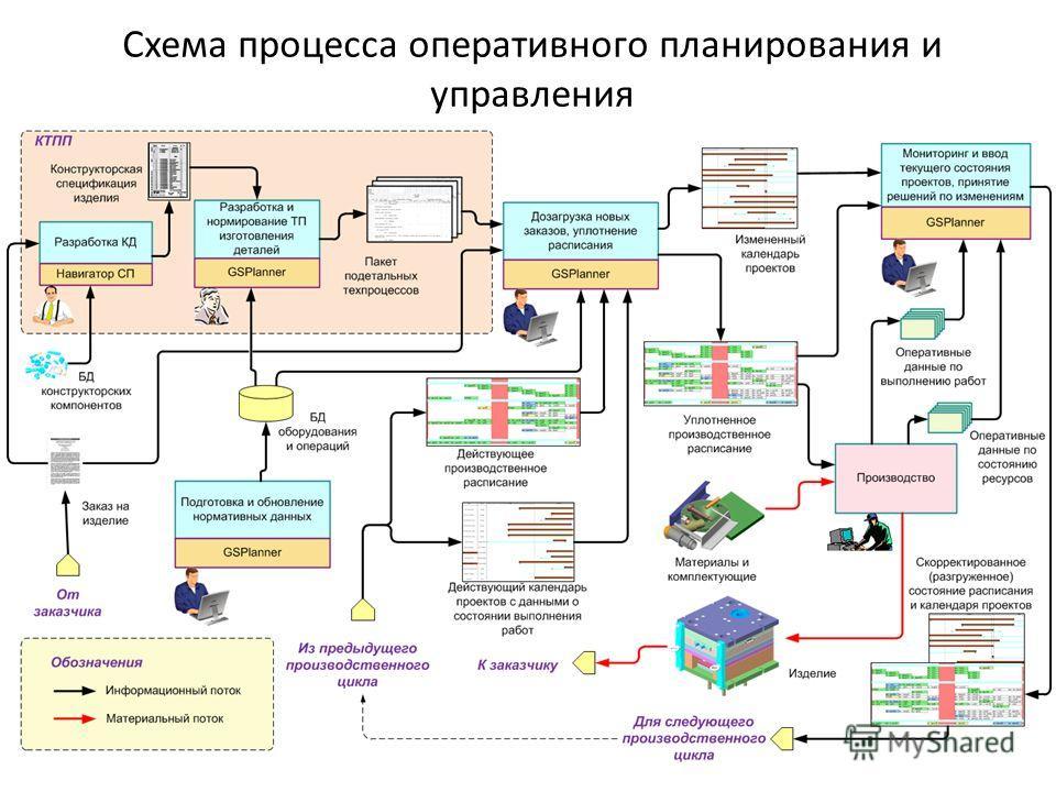 Схема процесса оперативного планирования и управления