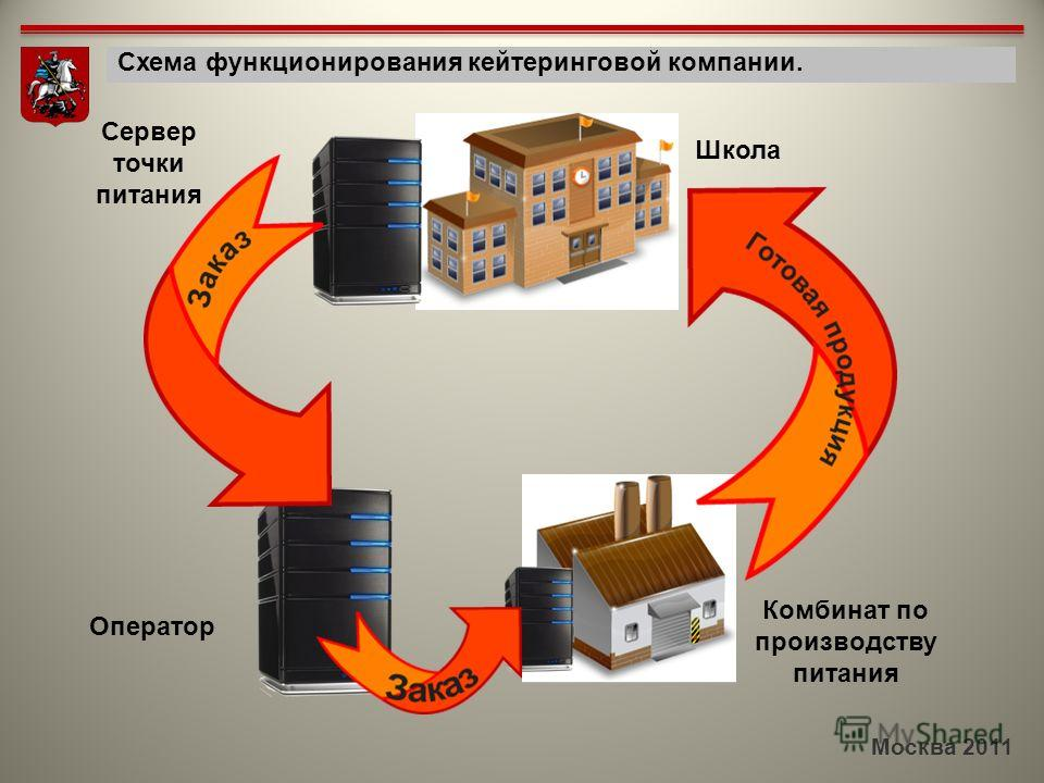 Москва 2011 Схема функционирования кейтеринговой компании. Сервер точки питания Школа Комбинат по производству питания Оператор