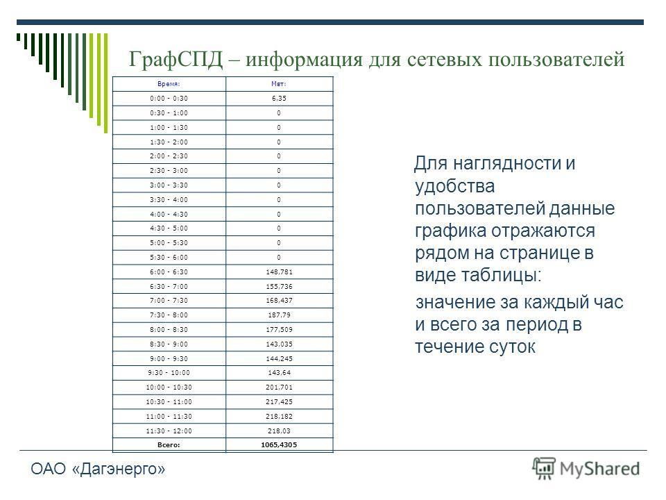 ГрафСПД – информация для сетевых пользователей Время:Мвт: 0:00 - 0:306,35 0:30 - 1:000 1:00 - 1:300 1:30 - 2:000 2:00 - 2:300 2:30 - 3:000 3:00 - 3:300 3:30 - 4:000 4:00 - 4:300 4:30 - 5:000 5:00 - 5:300 5:30 - 6:000 6:00 - 6:30148,781 6:30 - 7:00155