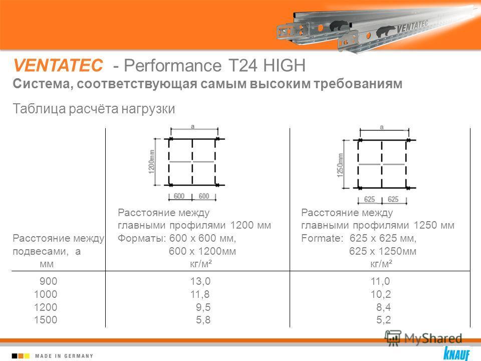 VENTATEC - Performance T24 HIGH Система, соответствующая самым высоким требованиям Таблица расчёта нагрузки Расстояние между Расстояние между главными профилями 1200 ммглавными профилями 1250 мм Расстояние между Форматы: 600 x 600 мм,Formate: 625 x 6