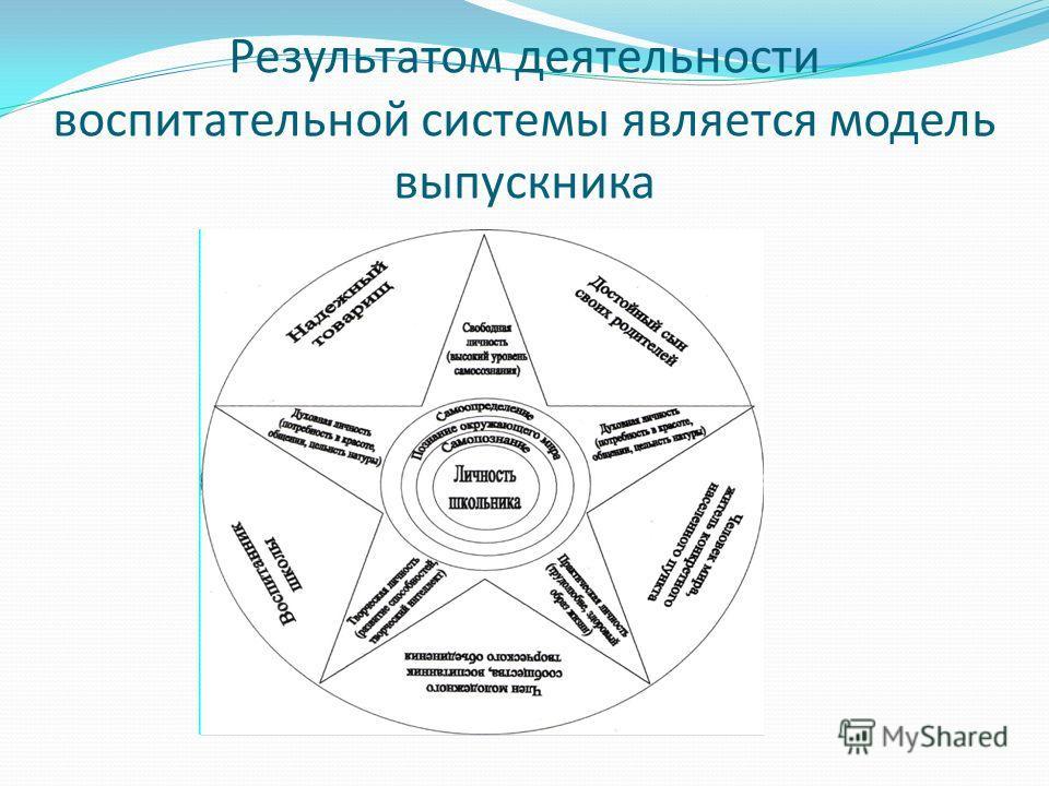 Результатом деятельности воспитательной системы является модель выпускника