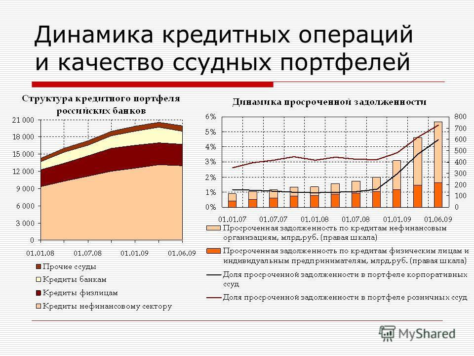 Динамика кредитных операций и качество ссудных портфелей