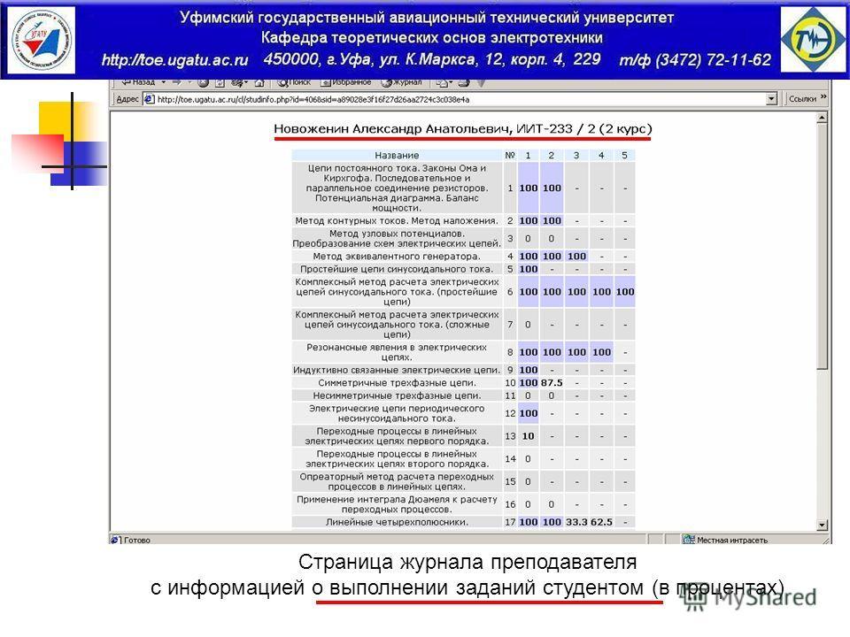 Страница журнала преподавателя с информацией о выполнении заданий студентом (в процентах)