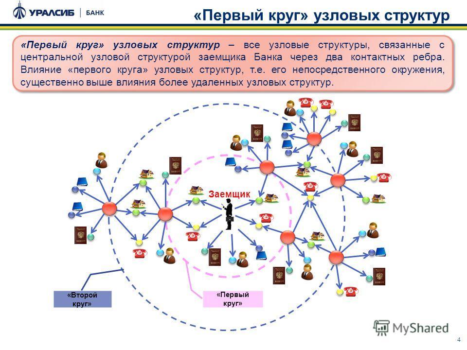 4 «Первый круг» узловых структур «Первый круг» узловых структур – все узловые структуры, связанные с центральной узловой структурой заемщика Банка через два контактных ребра. Влияние «первого круга» узловых структур, т.е. его непосредственного окруже
