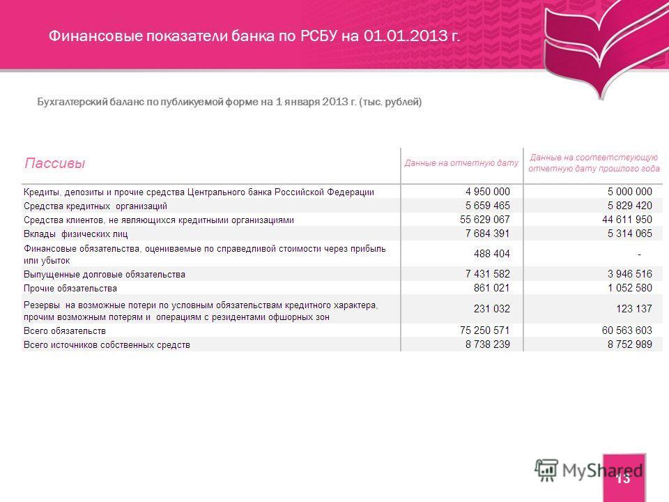 13 Финансовые показатели банка по РСБУ на 01.01.2013 г. Бухгалтерский баланс по публикуемой форме на 1 января 2013 г. (тыс. рублей)