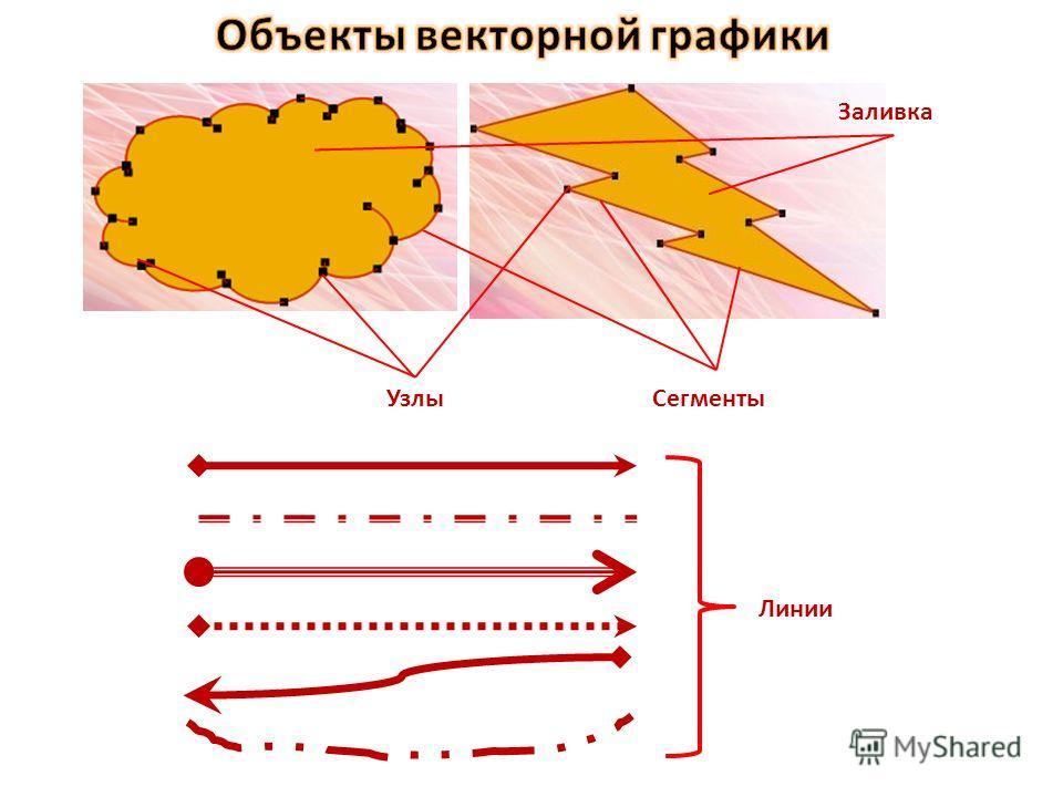 Прямые линии; Ломаные линии; Многоугольники; Окружности и эллипсы; Кривые Безье; Текст (в некоторых компьютерных шрифтах, таких как TrueType, каждая буква создаётся из кривых Безье). и др.