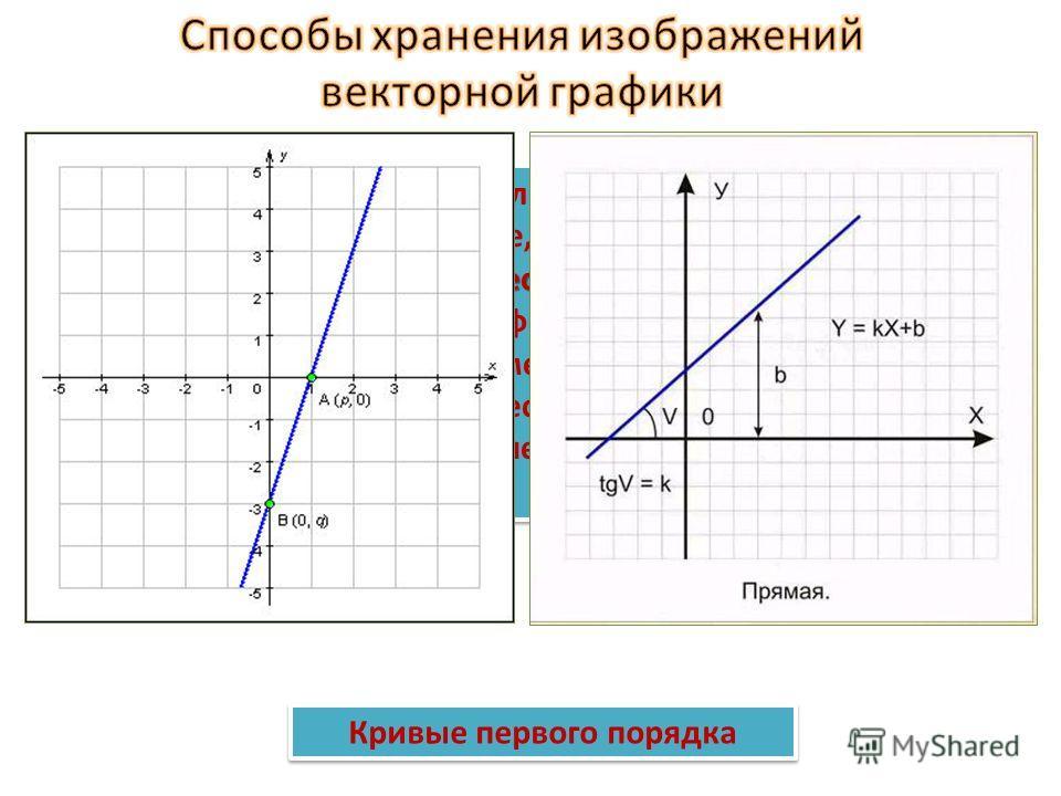 Рассмотрим, к примеру, окружность радиуса r. Список информации, необходимой для полного описания окружности, таков: радиус r ; координаты центра окружности; цвет и толщина контура; цвет заполнения. Рассмотрим, к примеру, окружность радиуса r. Список