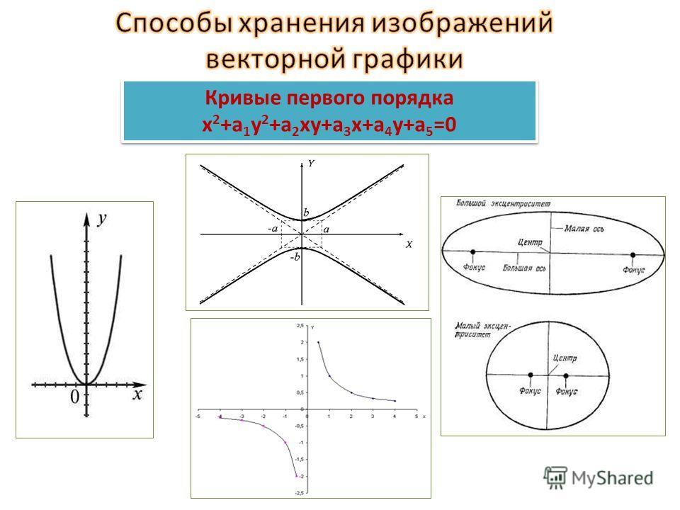 математических формул Компьютер хранит элементы изображения (линии, кривые, фигуры) в виде математических формул. При открытии файла программа прорисовывает элементы изображения по их математическим формулам (уравнениям). математических формул Компью