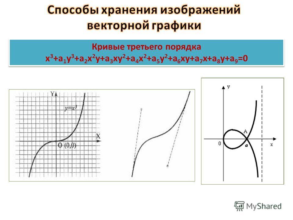 х 2 +а 1 у 2 +а 2 ху+а 3 х+а 4 у+а 5 =0 Кривые первого порядка х 2 +а 1 у 2 +а 2 ху+а 3 х+а 4 у+а 5 =0