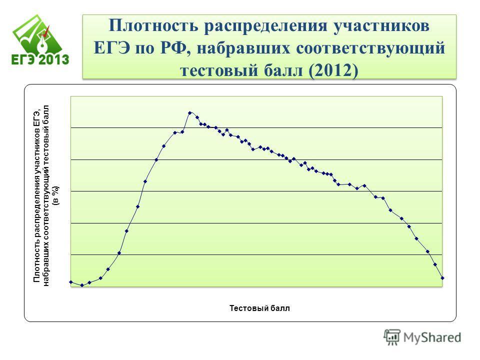 Плотность распределения участников ЕГЭ по РФ, набравших соответствующий тестовый балл (2012)