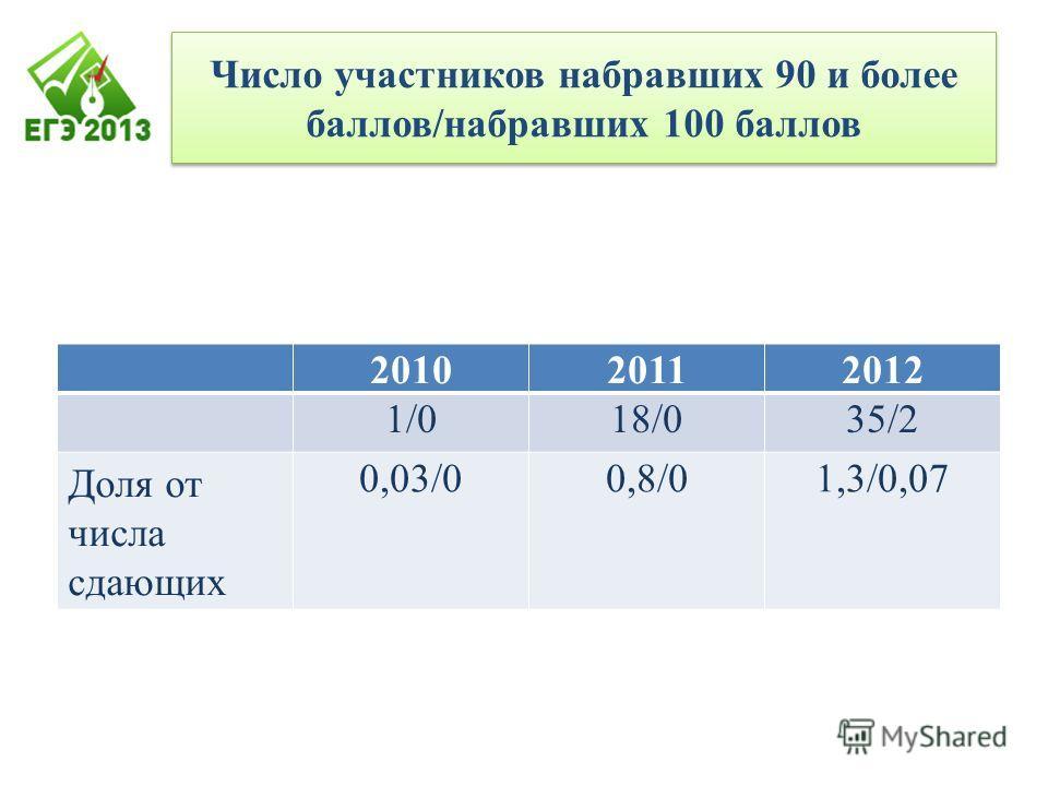 Число участников набравших 90 и более баллов/набравших 100 баллов 201020112012 1/018/035/2 Доля от числа сдающих 0,03/00,8/01,3/0,07