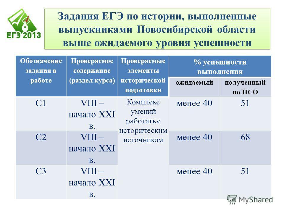 Задания ЕГЭ по истории, выполненные выпускниками Новосибирской области выше ожидаемого уровня успешности Обозначение задания в работе Проверяемое содержание (раздел курса) Проверяемые элементы исторической подготовки % успешности выполнения ожидаемый