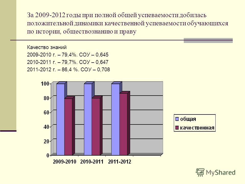 За 2009-2012 годы при полной общей успеваемости добилась положительной динамики качественной успеваемости обучающихся по истории, обществознанию и праву Качество знаний 2009-2010 г. – 79,4%. СОУ – 0,645 2010-2011 г. – 79,7%. СОУ – 0,647 2011-2012 г.