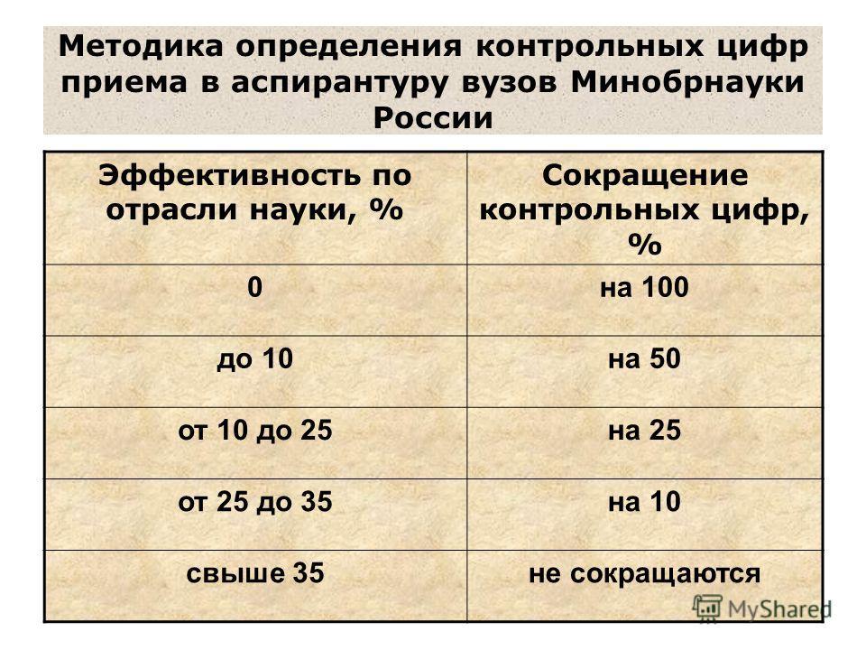 Методика определения контрольных цифр приема в аспирантуру вузов Минобрнауки России Эффективность по отрасли науки, % Сокращение контрольных цифр, % 0на 100 до 10на 50 от 10 до 25на 25 от 25 до 35на 10 свыше 35не сокращаются