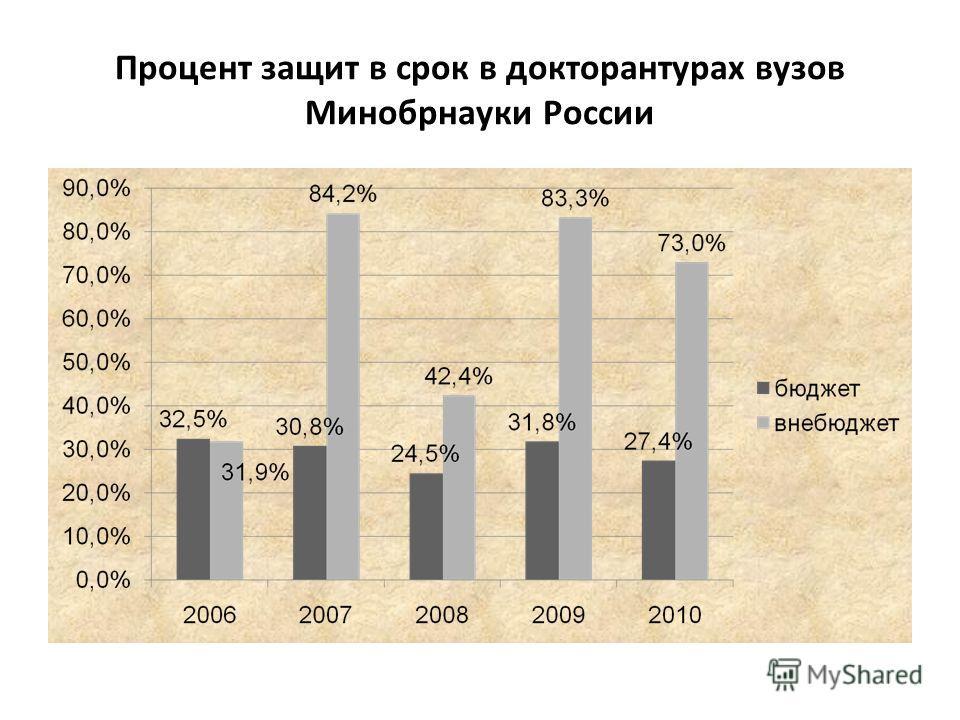 Процент защит в срок в докторантурах вузов Минобрнауки России