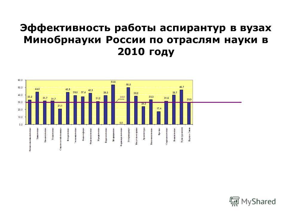 Эффективность работы аспирантур в вузах Минобрнауки России по отраслям науки в 2010 году