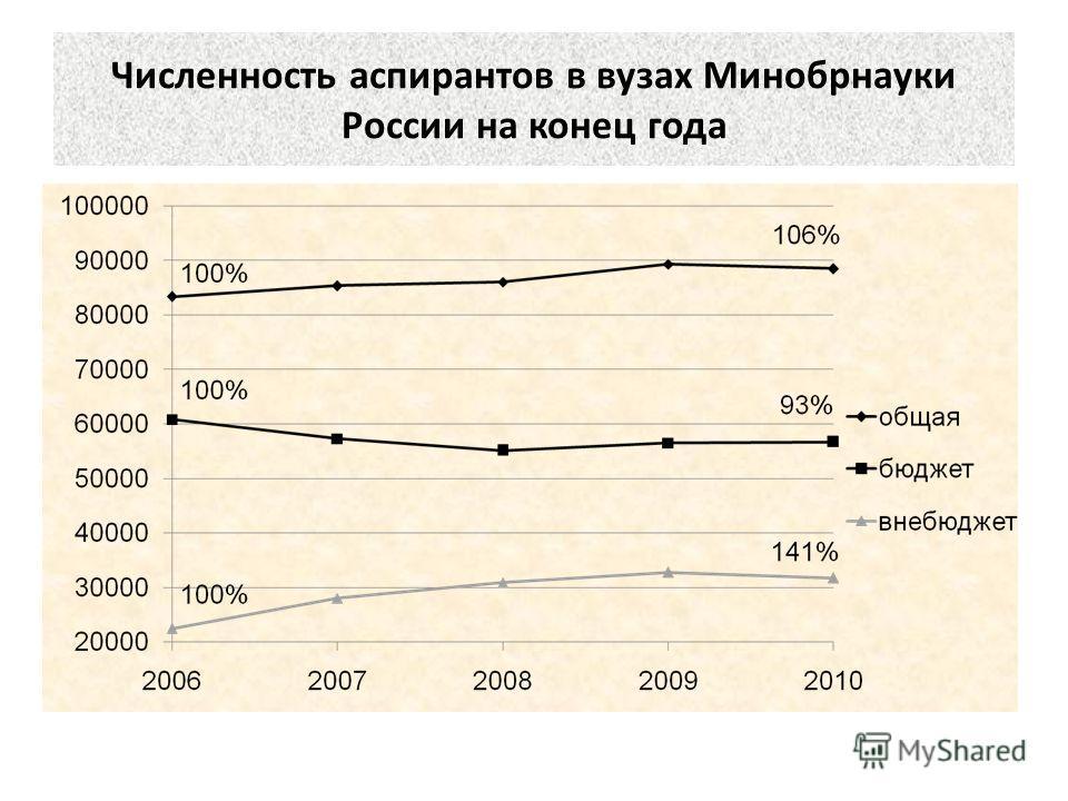 Численность аспирантов в вузах Минобрнауки России на конец года