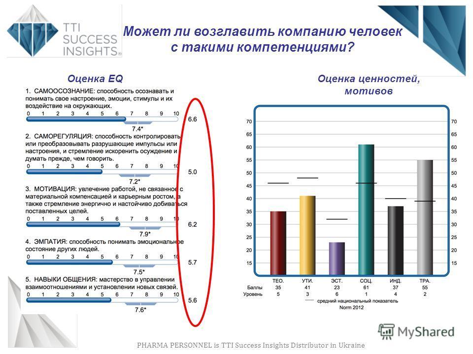 PHARMA PERSONNEL is TTI Success Insights Distributor in Ukraine Может ли возглавить компанию человек с такими компетенциями? Оценка EQ Оценка ценностей, мотивов