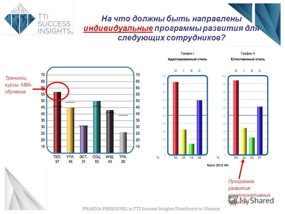 PHARMA PERSONNEL is TTI Success Insights Distributor in Ukraine На что должны быть направлены индивидуальные программы развития для следующих сотрудников? Тренинги, курсы, МВА- обучение Программа развития коммуникативных навыков