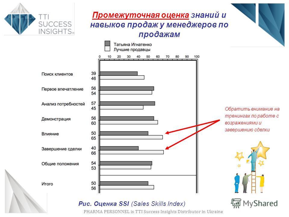 PHARMA PERSONNEL is TTI Success Insights Distributor in Ukraine Промежуточная оценка знаний и навыков продаж у менеджеров по продажам Обратить внимание на тренингах по работе с возражениями и завершению сделки Рис. Оценка SSI (Sales Skills Index)