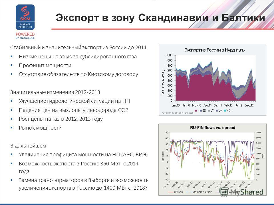 Экспорт в зону Скандинавии и Балтики Стабильный и значительный экспорт из России до 2011 Низкие цены на ээ из за субсидированного газа Профицит мощности Отсутствие обязательств по Киотскому договору Значительные изменения 2012-2013 Улучшение гидролог