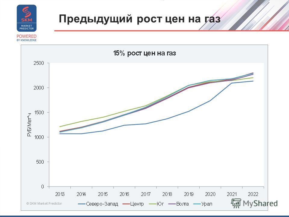Предыдущий рост цен на газ